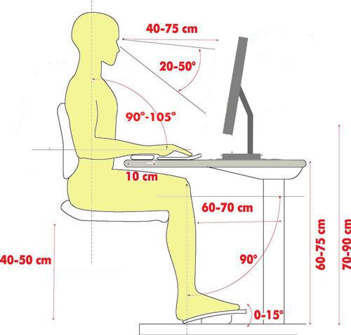 position de travail, ergonomie au travail, hauteur de bureau